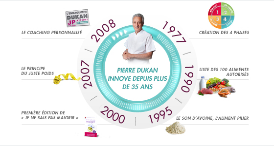 La méthode Dukan : 35 ans d'innovation